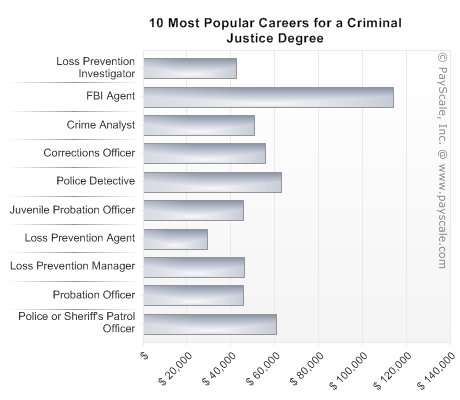 Law and Justice Administration most common college majors